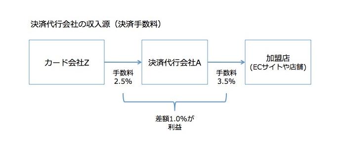 決済代行会社の収入源(決済手数料)