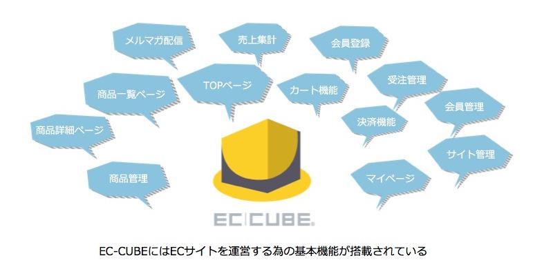 EC-CUBEにはECサイトを運営する為の基本機能が搭載されている