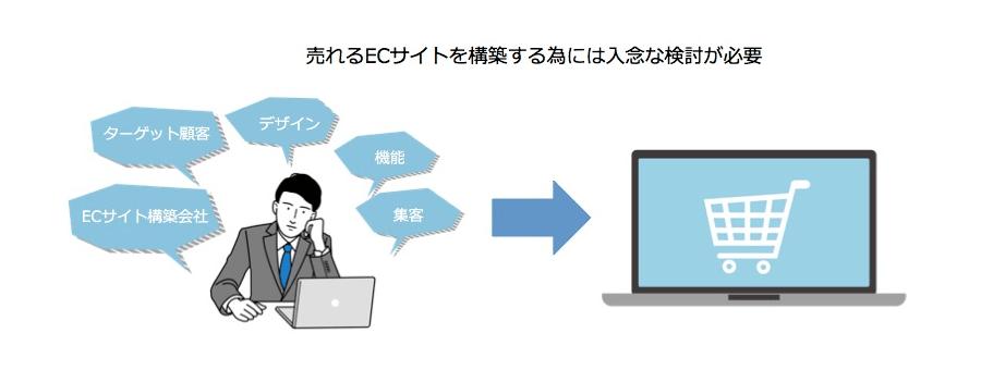 売れるECサイトを構築する為には入念な検討が必要