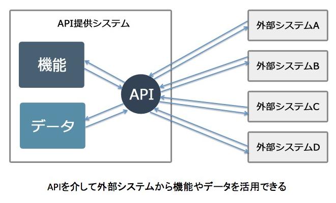 APIを介して外部システムから機能やデータを活用できる