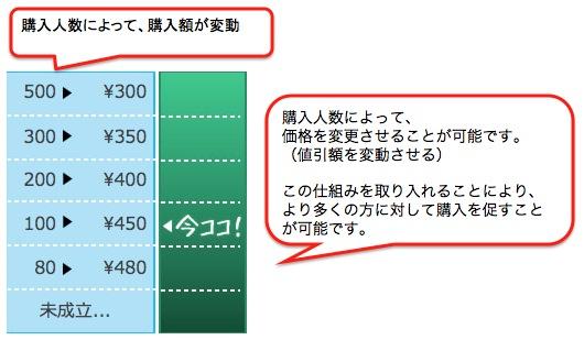 グルーポン(共同購入)機能3:購入人数による価格変動(値引き)
