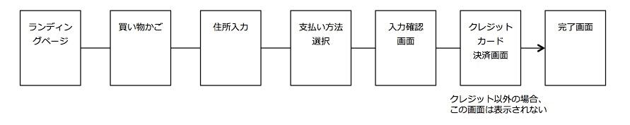 パターン1:ランディングページとカート機能が完全に分離している