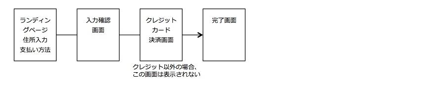 パターン2:ランディングページにカート機能を実装、ただしクレジットカード決済は別ページ
