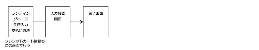 パターン3:ランディングページとカート機能を完全に一体化。クレジットカード決済もLP内で行う。