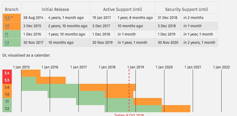 PHPサポート状況