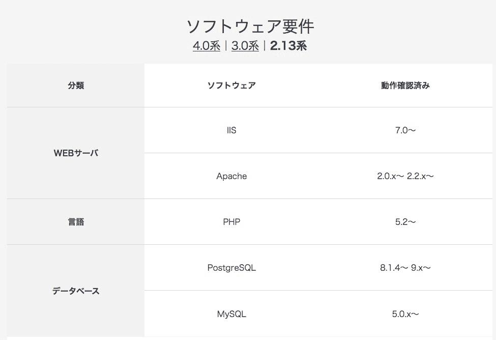 EC-CUBE2.13系はPHP5.2以上がソフトウェア要件