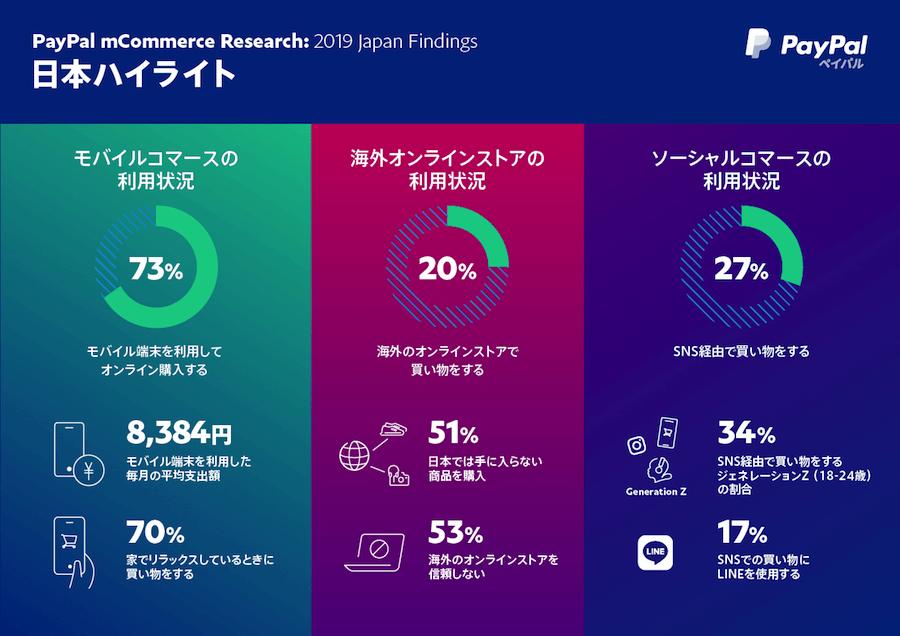 ペイパル、モバイルコマースに関するグローバル調査 2019年度版