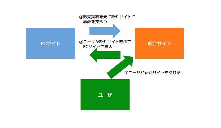 アフィリエイトの流れを記したごくシンプルな概要図