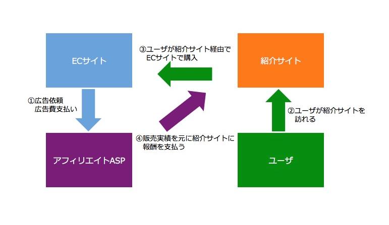 アフィリエイトASPを介したアフィリエイトの流れを記したごくシンプルな概要図